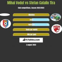 Mihai Vodut vs Stefan Catalin Tira h2h player stats
