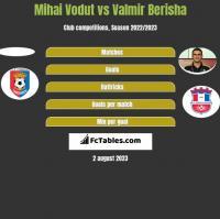 Mihai Vodut vs Valmir Berisha h2h player stats