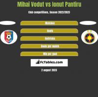 Mihai Vodut vs Ionut Pantiru h2h player stats