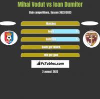 Mihai Vodut vs Ioan Dumiter h2h player stats