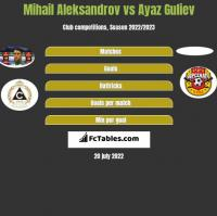 Mihail Aleksandrov vs Ayaz Guliev h2h player stats