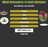 Mihail Aleksandrov vs Denis Glushakov h2h player stats