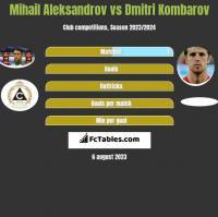 Mihail Aleksandrov vs Dmitri Kombarov h2h player stats