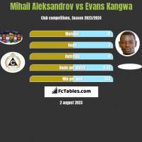 Mihail Aleksandrov vs Evans Kangwa h2h player stats