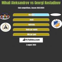 Mihail Aleksandrov vs Georgi Kostadinov h2h player stats