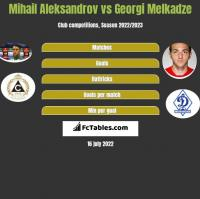 Mihail Aleksandrov vs Georgi Melkadze h2h player stats