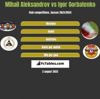 Mihail Aleksandrov vs Igor Gorbatenko h2h player stats