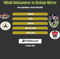 Mihail Aleksandrov vs Reziuan Mirzov h2h player stats