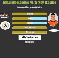 Mihail Aleksandrov vs Sergey Tkachev h2h player stats