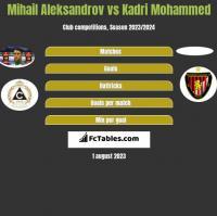 Mihail Aleksandrov vs Kadri Mohammed h2h player stats