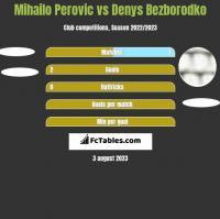 Mihailo Perovic vs Denys Bezborodko h2h player stats