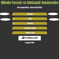 Mihailo Perovic vs Oleksandr Bondarenko h2h player stats