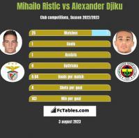 Mihailo Ristic vs Alexander Djiku h2h player stats