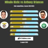 Mihailo Ristic vs Anthony Briancon h2h player stats