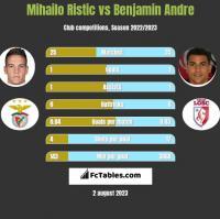 Mihailo Ristic vs Benjamin Andre h2h player stats