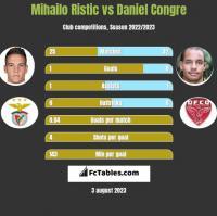 Mihailo Ristic vs Daniel Congre h2h player stats