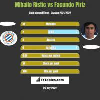 Mihailo Ristic vs Facundo Piriz h2h player stats