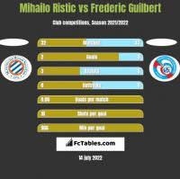 Mihailo Ristic vs Frederic Guilbert h2h player stats