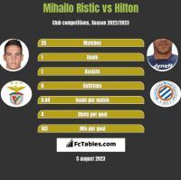 Mihailo Ristic vs Hilton h2h player stats