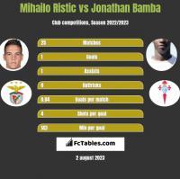 Mihailo Ristic vs Jonathan Bamba h2h player stats