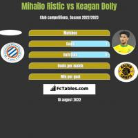 Mihailo Ristic vs Keagan Dolly h2h player stats
