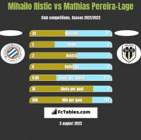 Mihailo Ristic vs Mathias Pereira-Lage h2h player stats