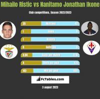 Mihailo Ristic vs Nanitamo Jonathan Ikone h2h player stats