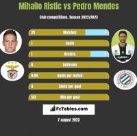 Mihailo Ristic vs Pedro Mendes h2h player stats