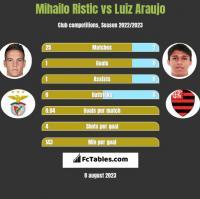 Mihailo Ristic vs Luiz Araujo h2h player stats