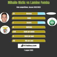 Mihailo Ristic vs Lamine Fomba h2h player stats
