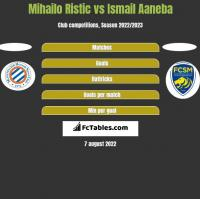 Mihailo Ristic vs Ismail Aaneba h2h player stats