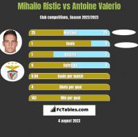 Mihailo Ristic vs Antoine Valerio h2h player stats