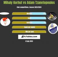 Mihaly Korhut vs Adam Tzanetopoulos h2h player stats