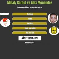 Mihaly Korhut vs Alex Menendez h2h player stats