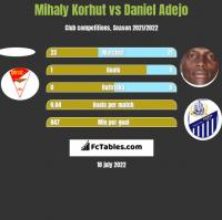 Mihaly Korhut vs Daniel Adejo h2h player stats