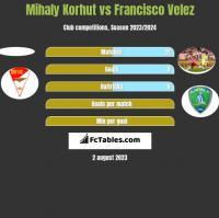 Mihaly Korhut vs Francisco Velez h2h player stats
