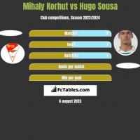 Mihaly Korhut vs Hugo Sousa h2h player stats