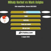 Mihaly Korhut vs Mark Asigba h2h player stats
