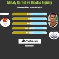 Mihaly Korhut vs Nicolas Diguiny h2h player stats