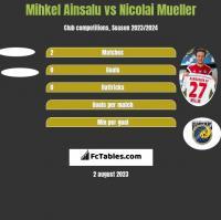 Mihkel Ainsalu vs Nicolai Mueller h2h player stats