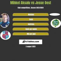 Mihkel Aksalu vs Jesse Oest h2h player stats