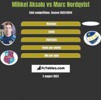 Mihkel Aksalu vs Marc Nordqvist h2h player stats