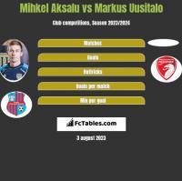 Mihkel Aksalu vs Markus Uusitalo h2h player stats