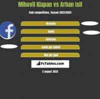 Mihovil Klapan vs Arhan Isif h2h player stats