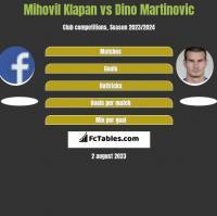 Mihovil Klapan vs Dino Martinovic h2h player stats