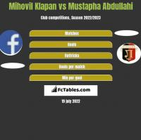 Mihovil Klapan vs Mustapha Abdullahi h2h player stats