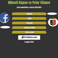 Mihovil Klapan vs Petar Vitanov h2h player stats