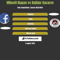 Mihovil Klapan vs Bojidar Kacarov h2h player stats