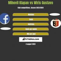 Mihovil Klapan vs Wiris Gustavo h2h player stats