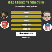 Miiko Albornoz vs Adam Susac h2h player stats